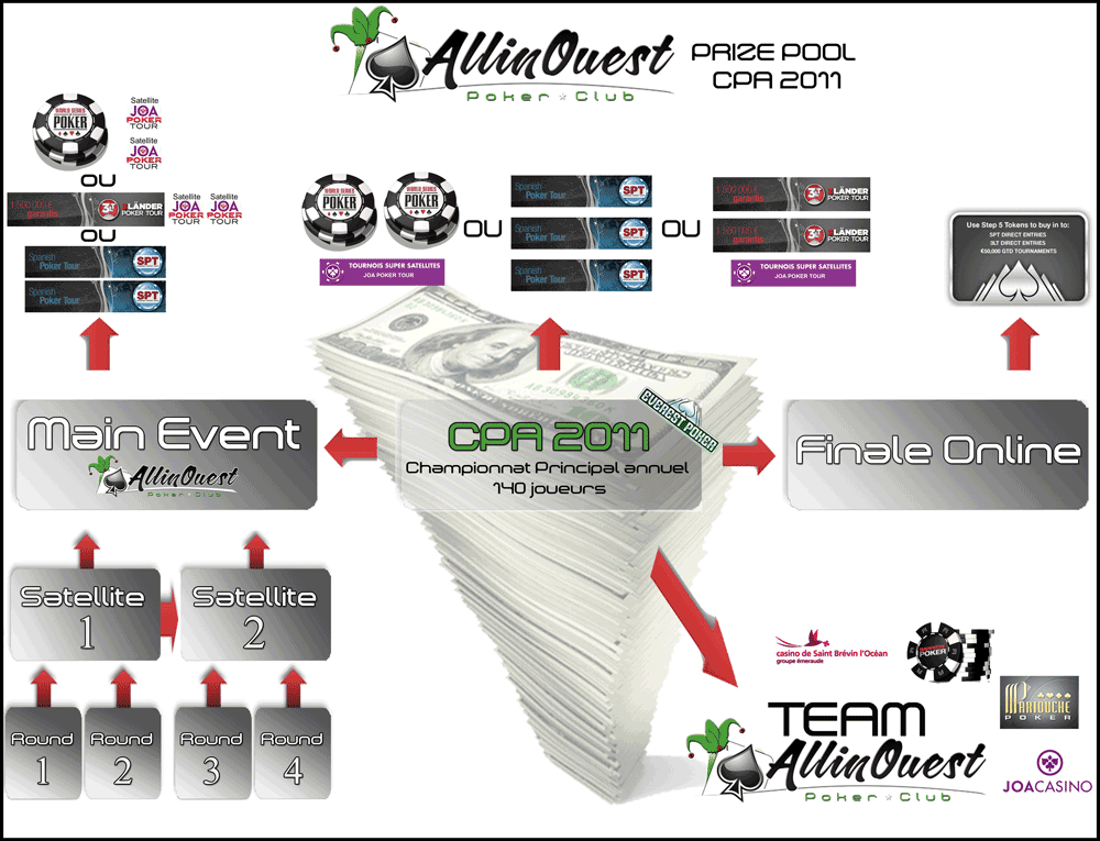 prize-pool-nantes-poker-club-allinouest-2011